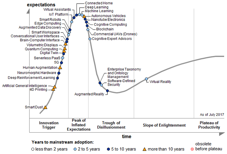 Hype curve. Drones, AI, and machine learning coming fast. Source: Gartner 2017