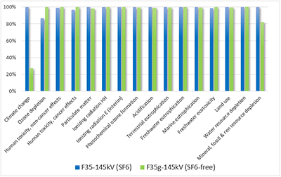 Comparative LCA of 145 kV GIS with SF6 and with g3