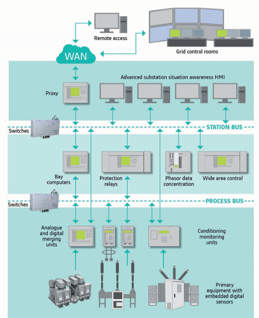 The digital substation architecture